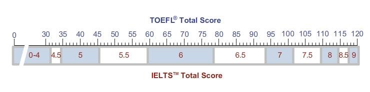 TOEFL / IELTS poređenje